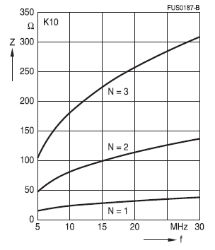 Impedance characteristic curve